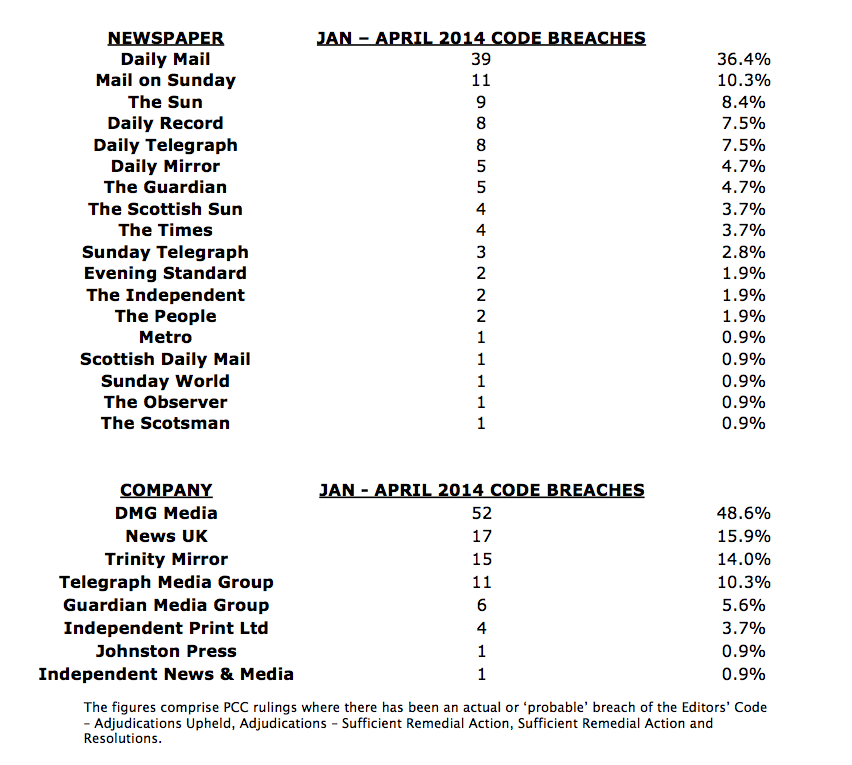Jan - April 2014 breaches